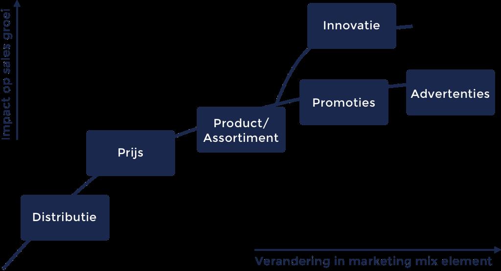 marketing mix modelling